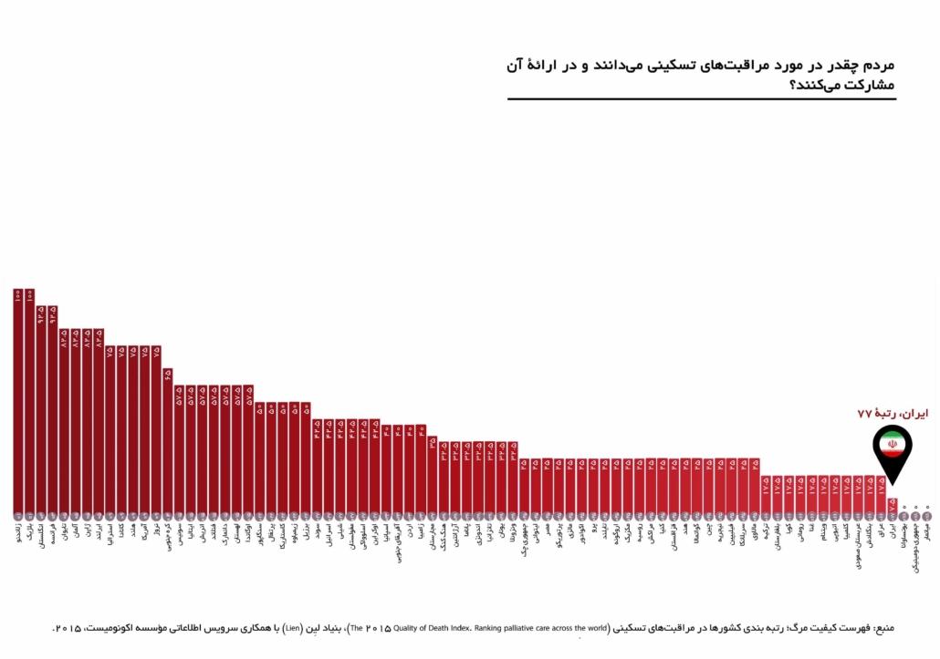آمار رتبه ایران ارتباط جامعه با مراقبت های حمایتی و تسکینی