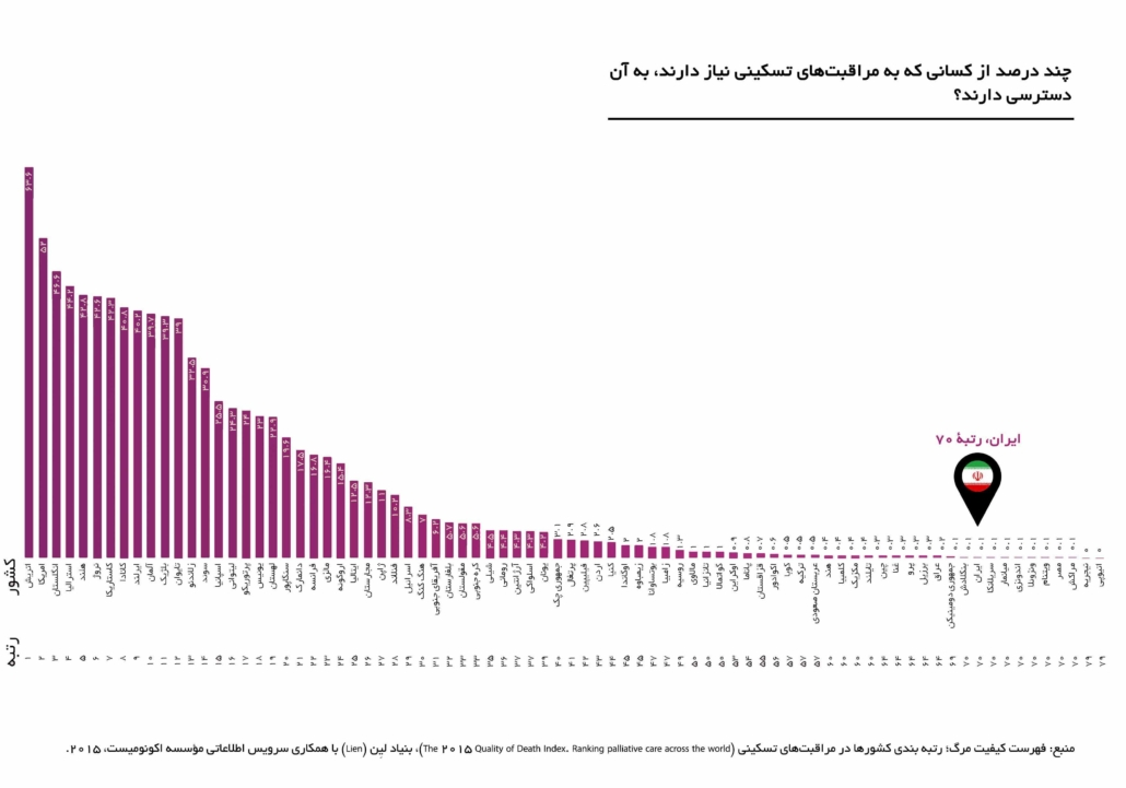 رتبه ایران نسبت استفاده کنندگان از مراقبت های حمایتی و تسکینی