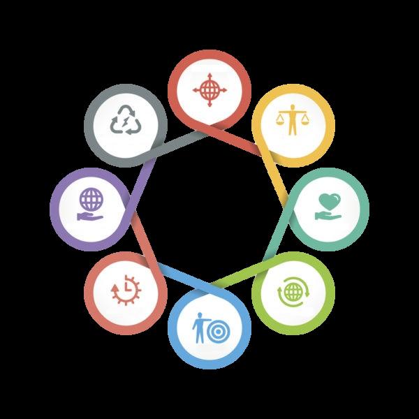 مسئولیت اجتماعی (CSR)