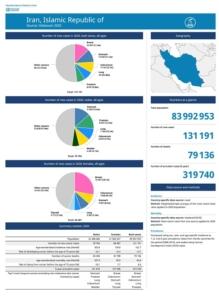 آمار نمودار سرطان ایران